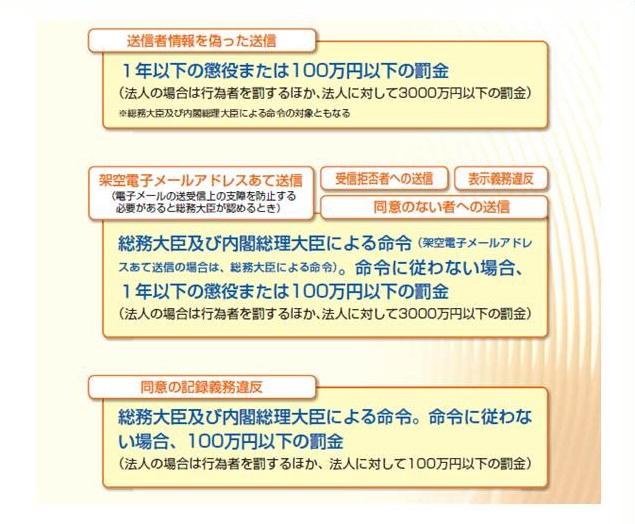 メルマガ基礎1画像特定電子メール法